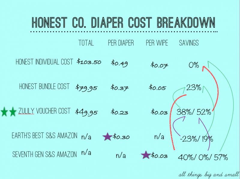 Diaper Cost Breakdown and Honest Co Savings LAST DAY - Honest Diapers Price Cost Breakdown by popular mom blogger DIY Decor Mom