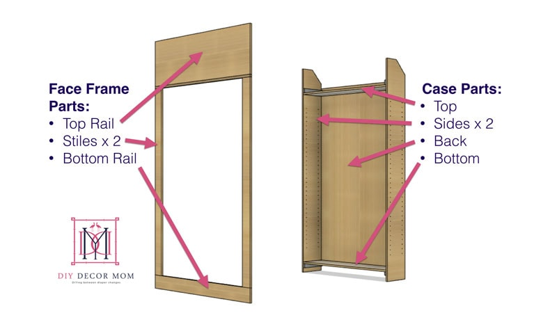 parts of a built-in bookcase diagramed including case and shelf
